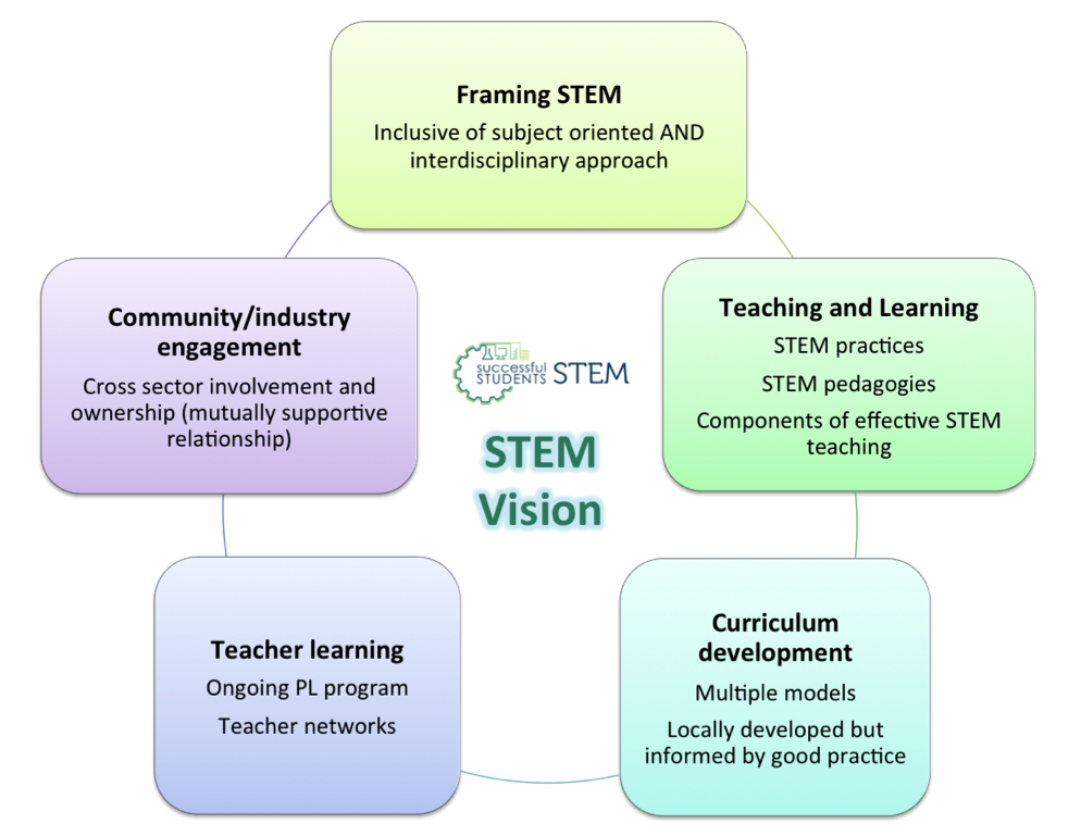 Figure summarising the STEM Vision