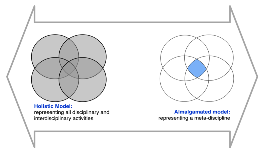 Figure Different models of STEM in education